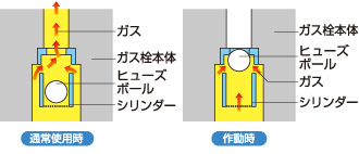 ガス栓のヒューズ機能